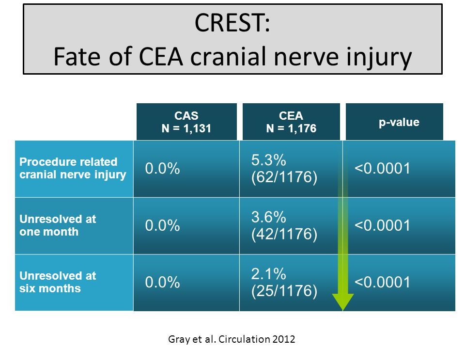 CAS N = 1,131 CEA N = 1,176 p-value Procedure related cranial nerve injury 0.0% 5.3% (62/1176) < Unresolved at one month 0.0% 3.6% (42/1176) < Unresolved at six months 0.0% 2.1% (25/1176) < CREST: Fate of CEA cranial nerve injury Gray et al.