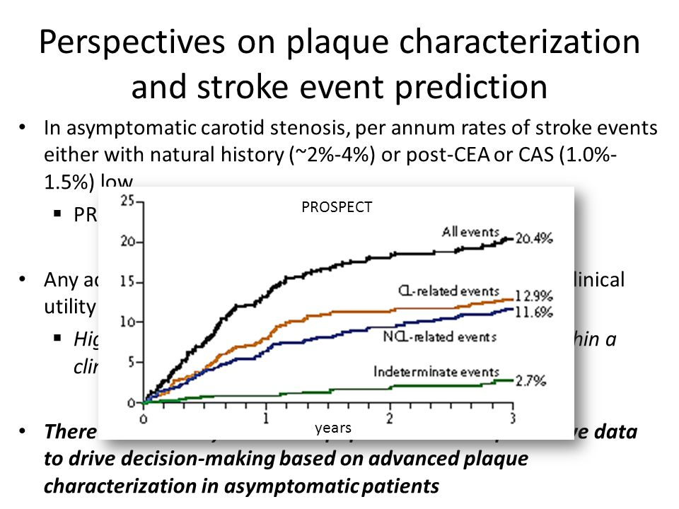 Perspectives on plaque characterization and stroke event prediction In asymptomatic carotid stenosis, per annum rates of stroke events either with natural history (~2%-4%) or post-CEA or CAS (1.0%- 1.5%) low  PROSPECT coronary analogue Any advanced plaque imaging modality with meaningful clinical utility would require a:  High positive predictive value for a given marker(s) within a clinical relevant time window There are currently no clinical population-based predictive data to drive decision-making based on advanced plaque characterization in asymptomatic patients years PROSPECT