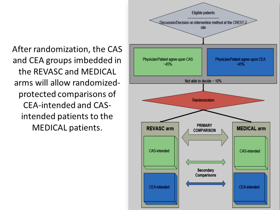 After randomization, the CAS and CEA groups imbedded in the REVASC and MEDICAL arms will allow randomized- protected comparisons of CEA-intended and CAS- intended patients to the MEDICAL patients.