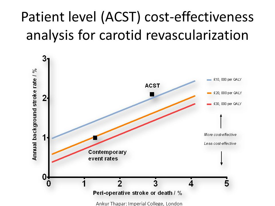 Patient level (ACST) cost-effectiveness analysis for carotid revascularization Ankur Thapar: Imperial College, London