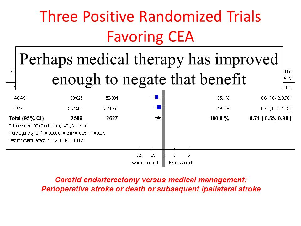 Carotid endarterectomy versus medical management: Perioperative stroke or death or subsequent ipsilateral stroke Three Positive Randomized Trials Favoring CEA Perhaps medical therapy has improved enough to negate that benefit