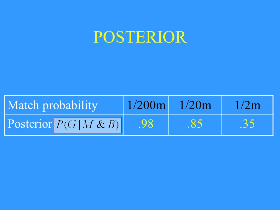 POSTERIOR Match probability1/200m1/20m1/2m Posterior.98.85.35