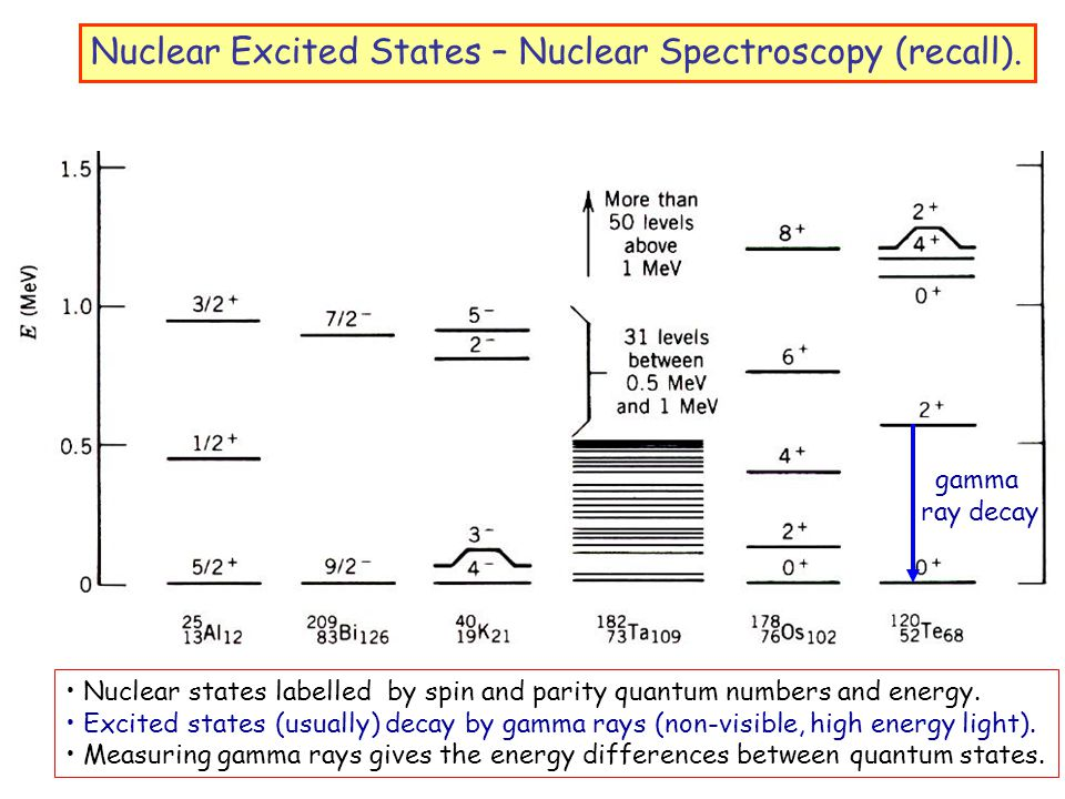 Nuclear Excited States – Nuclear Spectroscopy (recall).