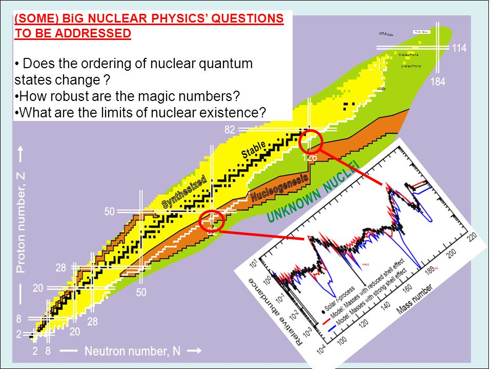 (SOME) BiG NUCLEAR PHYSICS' QUESTIONS TO BE ADDRESSED Does the ordering of nuclear quantum states change .