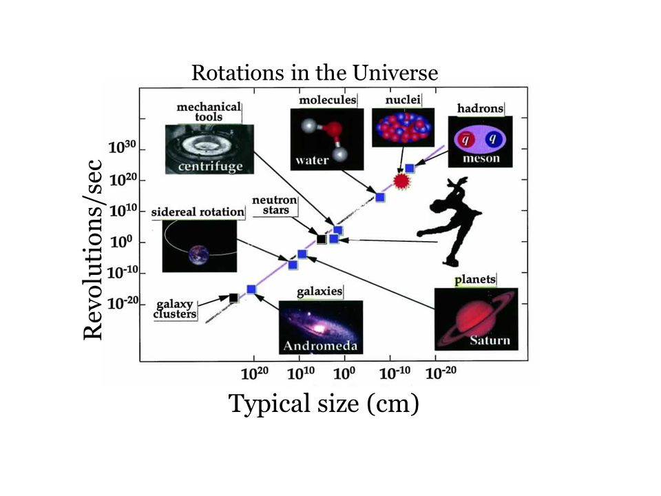 Rotations in the Universe Revolutions/sec Typical size (cm)