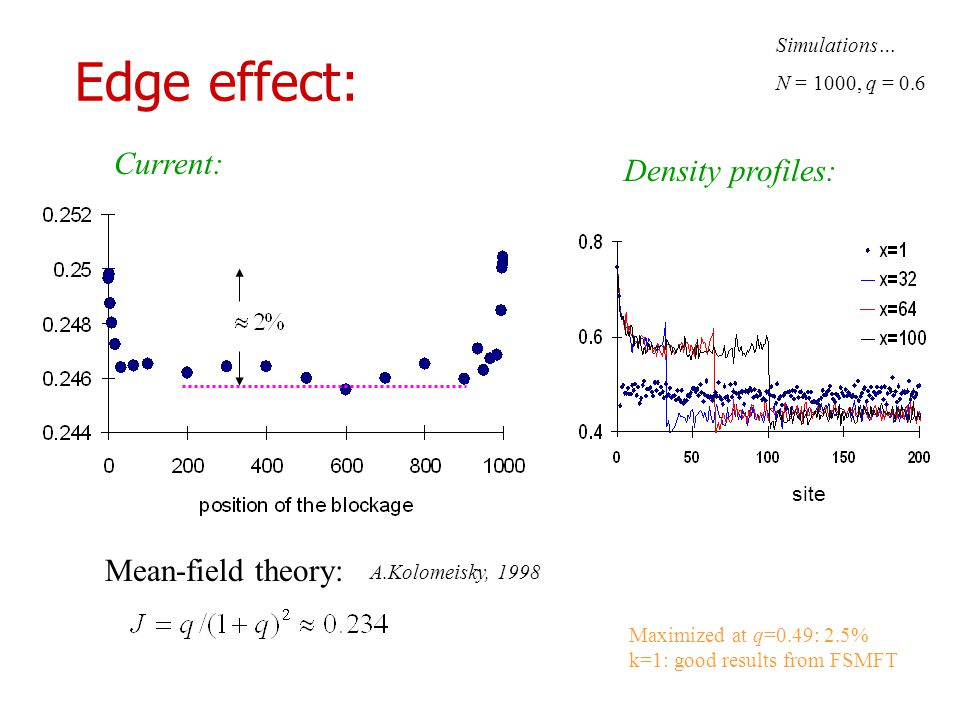 Edge effect: Mean-field theory: Density profiles: Current: A.Kolomeisky, 1998 Simulations… N = 1000, q = 0.6 Maximized at q=0.49: 2.5% k=1: good results from FSMFT site