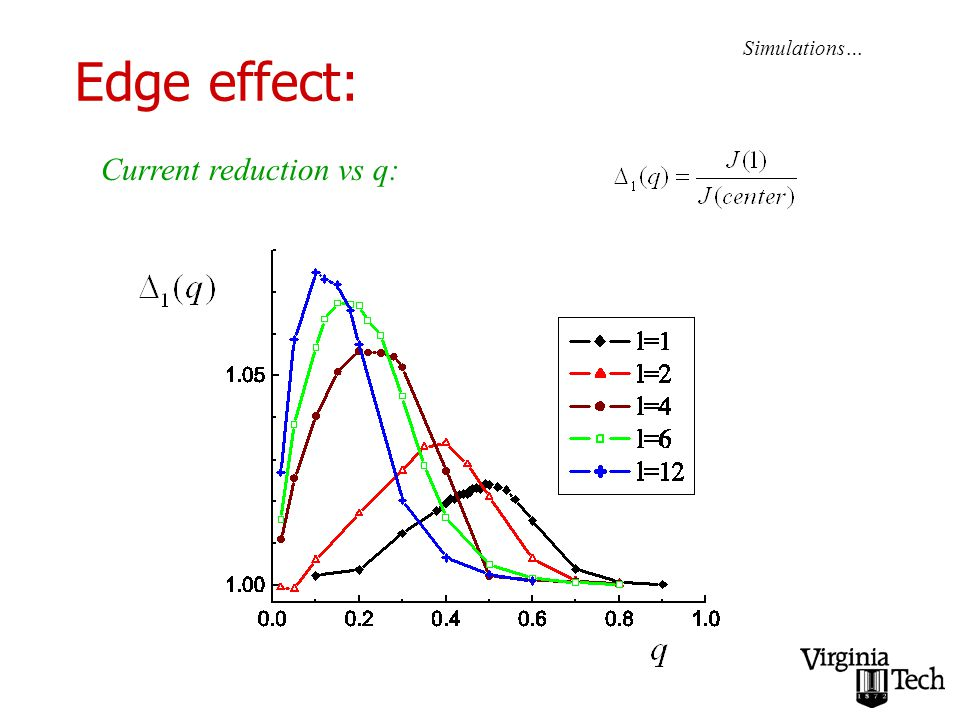 Edge effect: Simulations… Current reduction vs q: