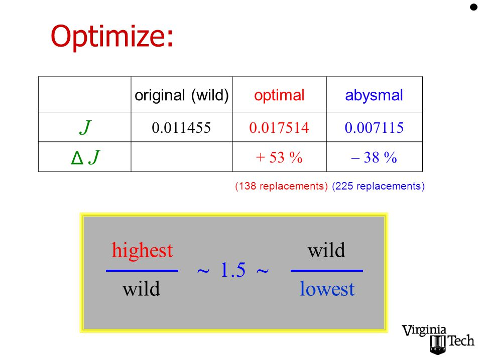 Optimize: original (wild)optimalabysmal J Δ J + 53 %  38 % highest wild wild lowest ~ 1.5 ~ (138 replacements)(225 replacements)