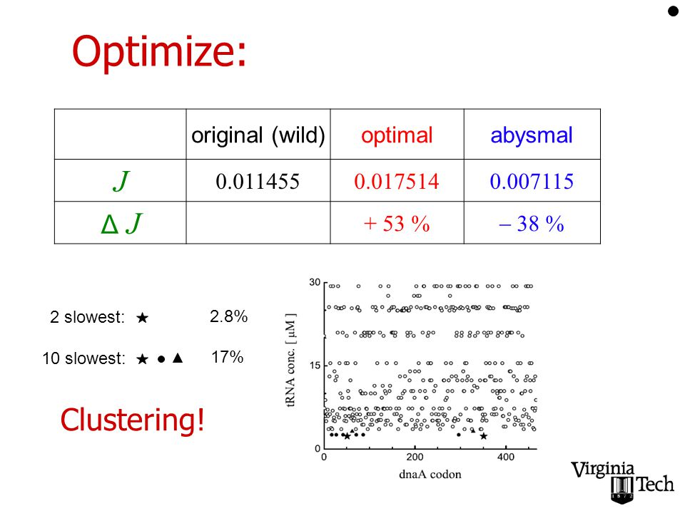 Optimize: original (wild)optimalabysmal J Δ J + 53 %  38 % 2.8% 2 slowest: 10 slowest: 17% Clustering!