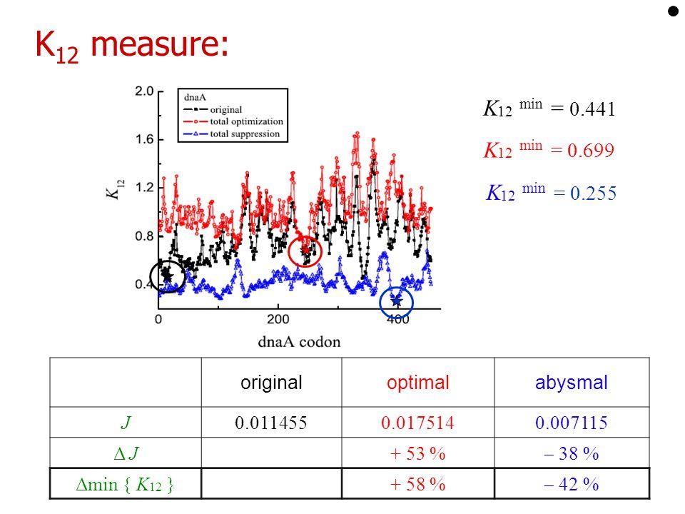 K 12 measure: originaloptimalabysmal J0.0114550.0175140.007115 Δ J+ 53 %  38 % Δmin { K 12 }+ 58 %  42 % K 12 min = 0.441 K 12 min = 0.699 K 12 min = 0.255