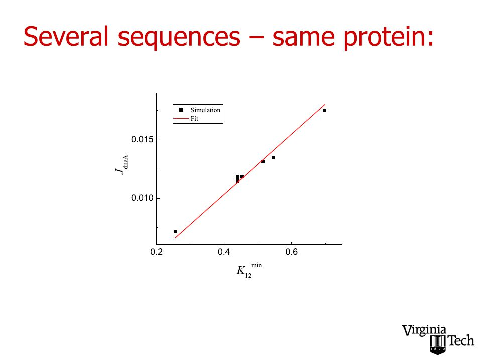 Several sequences – same protein: