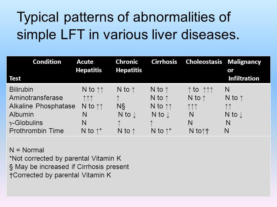 Typical patterns of abnormalities of simple LFT in various liver diseases. Condition Acute Chronic Cirrhosis Choleostasis Malignancy Hepatitis Hepatit