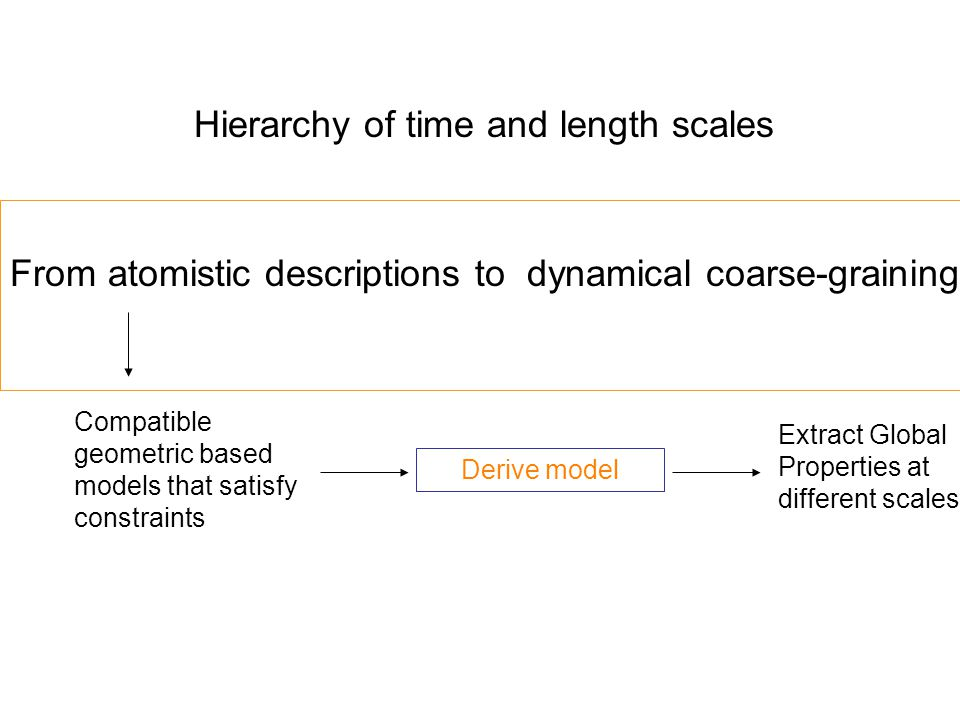 From atomistic descriptions to dynamical coarse-graining Hierarchy of time and length scales Compatible geometric based models that satisfy constraints Derive model Extract Global Properties at different scales