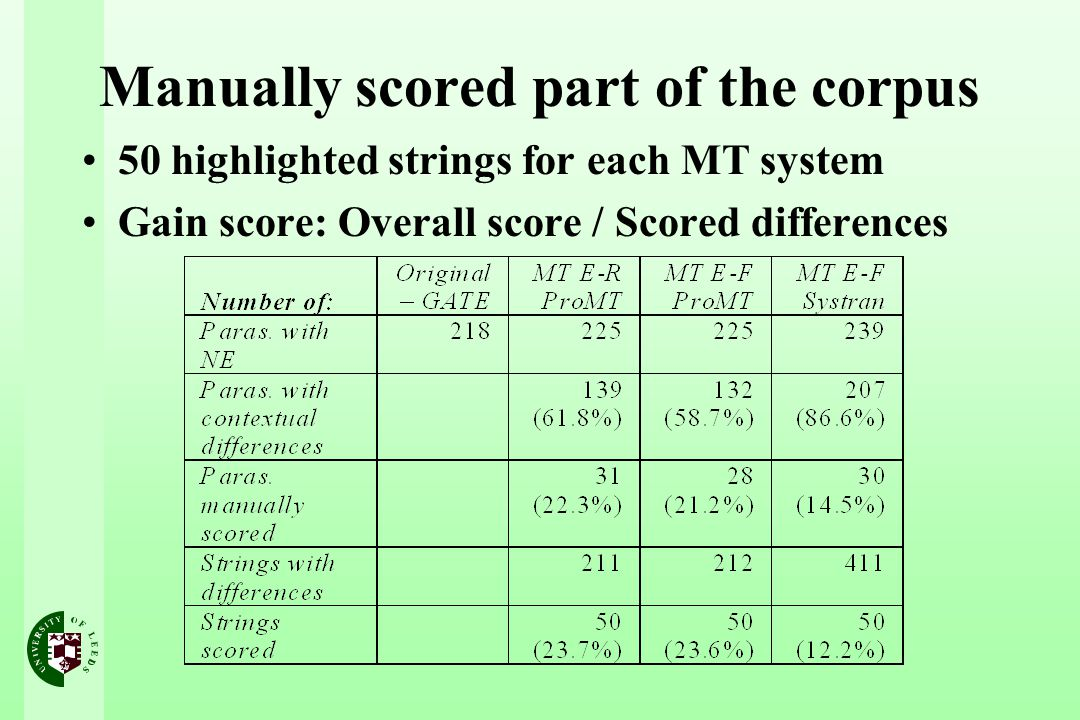 Manually scored part of the corpus 50 highlighted strings for each MT system Gain score: Overall score / Scored differences