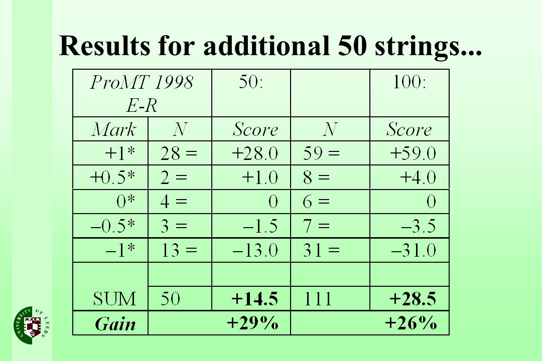 Results for additional 50 strings...