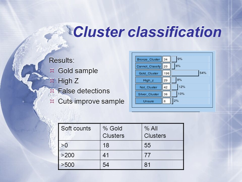 Cluster classification Results:  Gold sample  High Z  False detections  Cuts improve sample Results:  Gold sample  High Z  False detections  Cuts improve sample Soft counts% Gold Clusters % All Clusters >01855 >2004177 >5005481