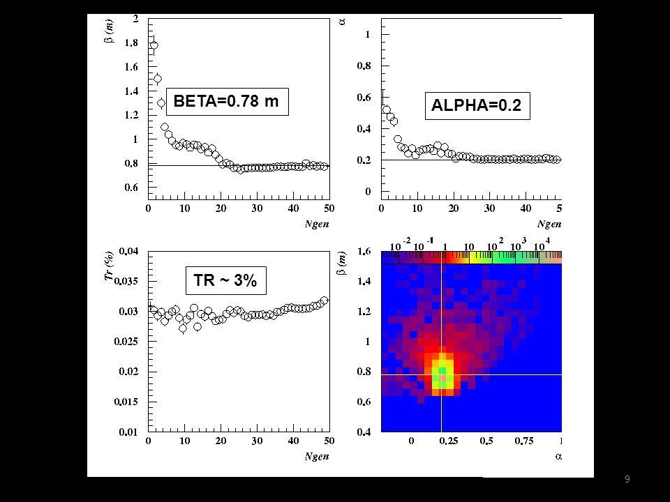 9 TR ~ 3% BETA=0.78 m ALPHA=0.2