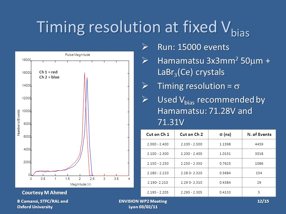 Timing resolution at fixed V bias  Run: 15000 events  Hamamatsu 3x3mm 2 50  m + LaBr 3 (Ce) crystals  Timing resolution =   Used V bias recommended by Hamamatsu: 71.28V and 71.31V ENVISION WP2 Meeting Lyon 03/02/11 00.511.522.533.54 0 2000 4000 6000 8000 10000 12000 14000 16000 18000 Pulse Magnitude Magnitude (V) Number of Events Ch 1 = red Ch 2 = blue Cut on Ch 1Cut on Ch 2  (ns) N.