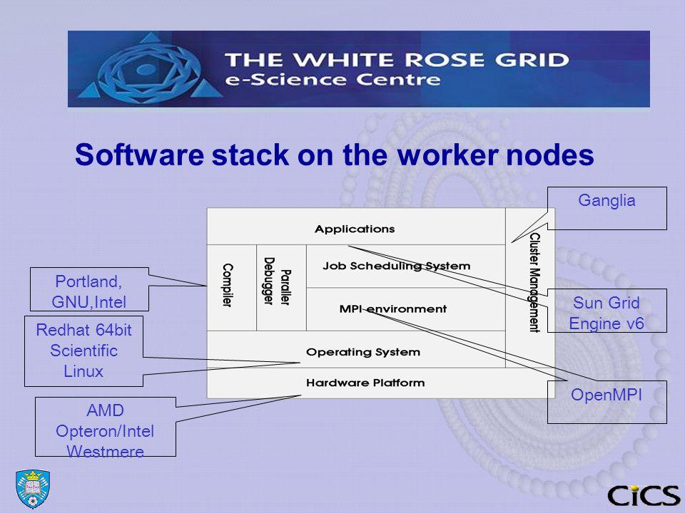 Software stack on the worker nodes AMD Opteron/Intel Westmere Redhat 64bit Scientific Linux Portland, GNU,Intel OpenMPI Sun Grid Engine v6 Ganglia