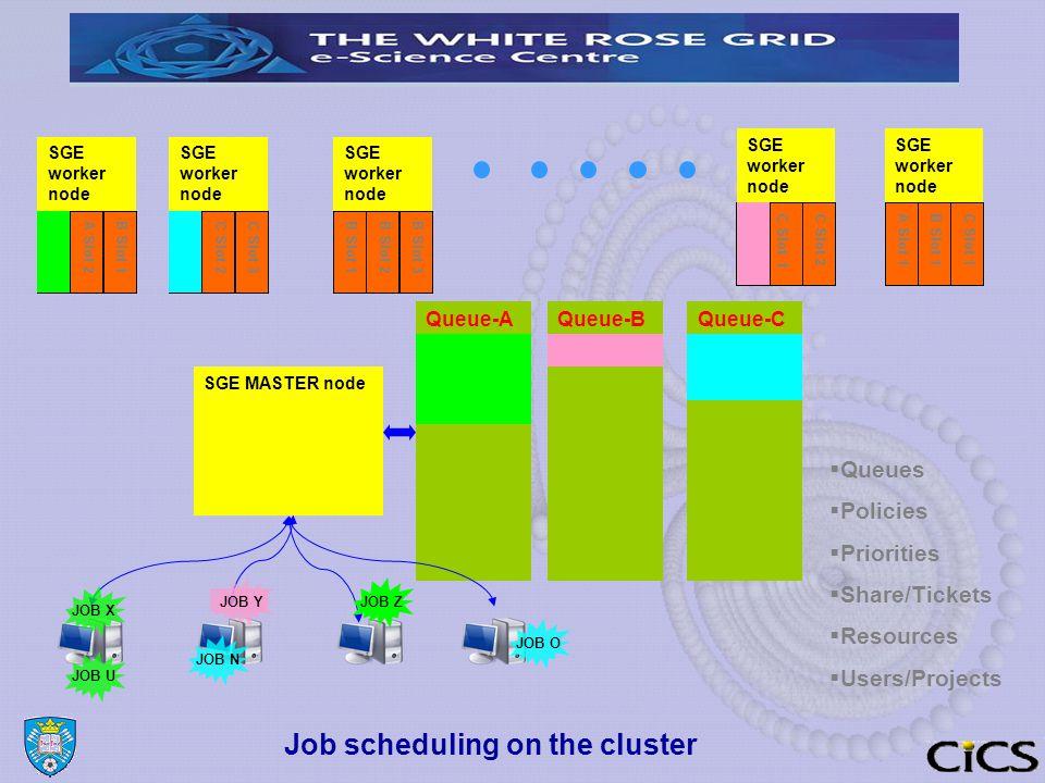 Job scheduling on the cluster SGE worker node SGE MASTER node Queue-AQueue-BQueue-C A Slot 1A Slot 2B Slot 1C Slot 1C Slot 2C Slot 3B Slot 1B Slot 2B Slot 3 B Slot 1 C Slot 1 C Slot 2A Slot 1B Slot 1C Slot 1  Queues  Policies  Priorities  Share/Tickets  Resources  Users/Projects JOB YJOB ZJOB XJOB UJOB OJOB N