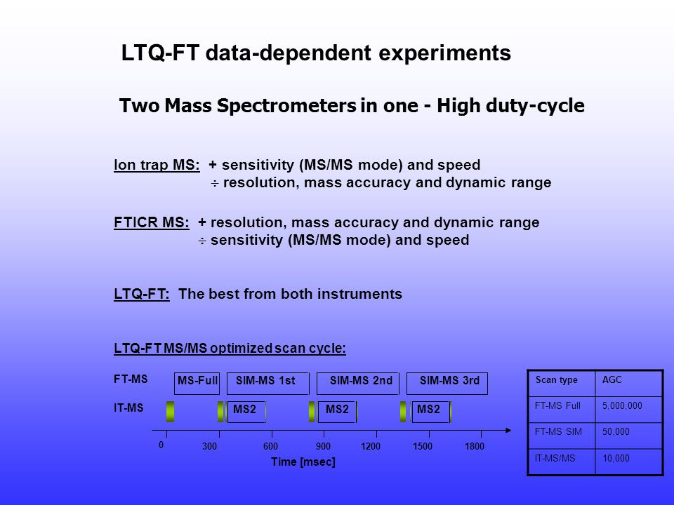 LTQ-FT data-dependent experiments Ion trap MS: + sensitivity (MS/MS mode) and speed  resolution, mass accuracy and dynamic range FTICR MS: + resoluti
