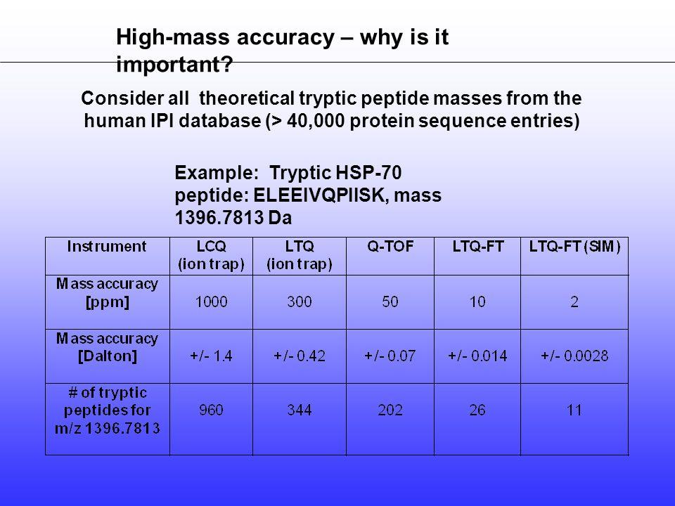 Phosphopeptide-directed MS 3 Beausoleil SA et al. (2004) PNAS 101:12130-35.