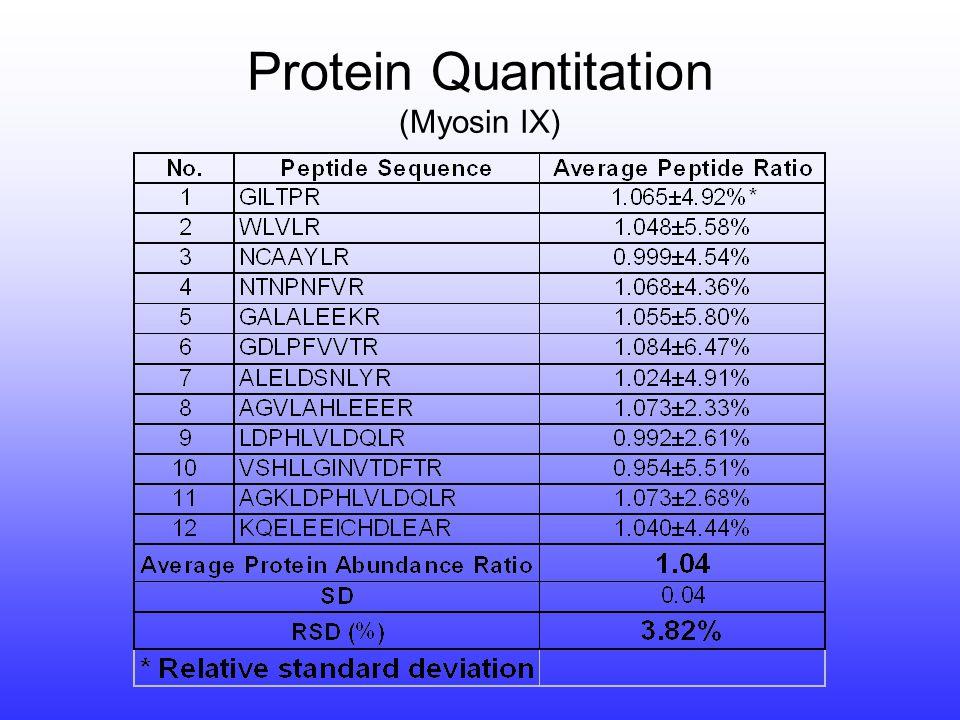 treated Peptide ratio >1 - Downregulation.