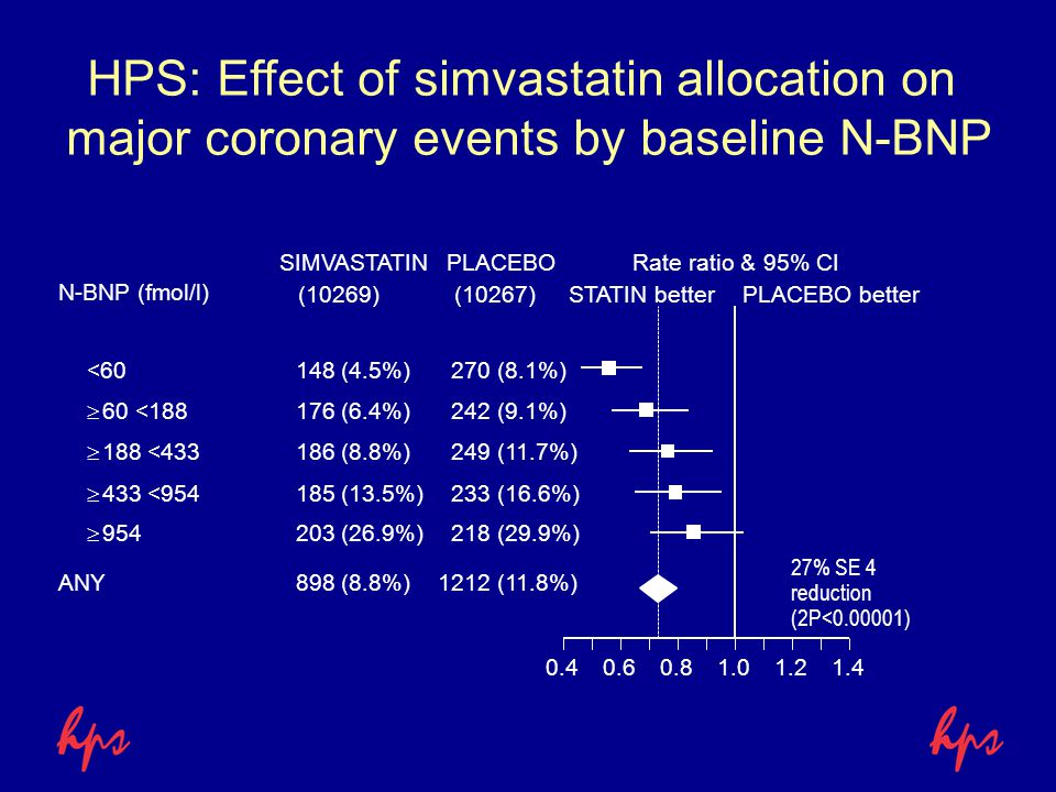 HPS: Effect of simvastatin allocation on major coronary events by baseline N-BNP SIMVASTATINPLACEBORate ratio & 95% CI STATIN betterPLACEBO better(102