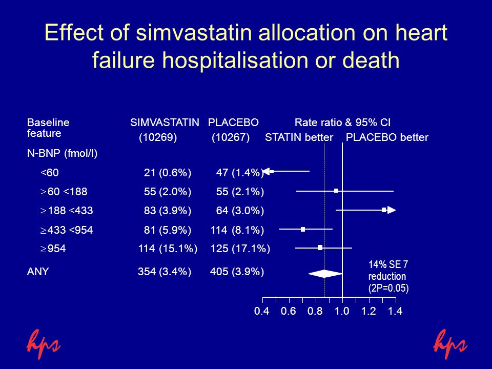 Effect of simvastatin allocation on heart failure hospitalisation or death SIMVASTATINPLACEBORate ratio & 95% CI STATIN betterPLACEBO better Baseline