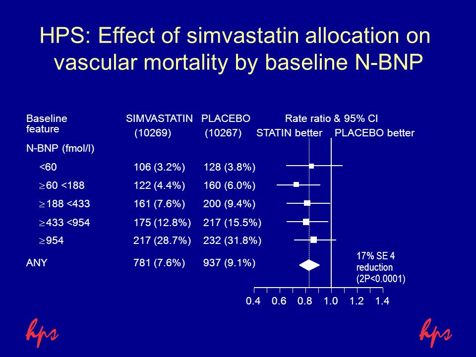 HPS: Effect of simvastatin allocation on vascular mortality by baseline N-BNP SIMVASTATINPLACEBORate ratio & 95% CI STATIN betterPLACEBO better Baseli