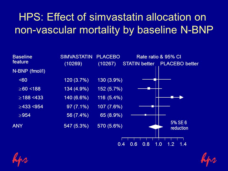HPS: Effect of simvastatin allocation on non-vascular mortality by baseline N-BNP SIMVASTATINPLACEBORate ratio & 95% CI STATIN betterPLACEBO better Ba