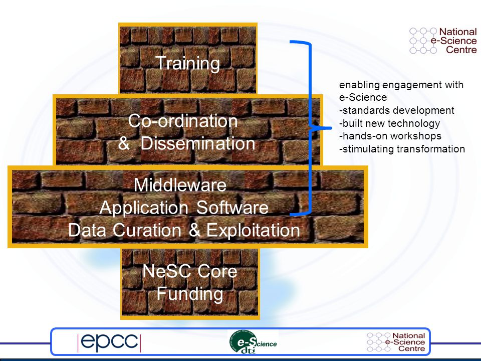 Middleware Application Software Data Curation & Exploitation Co-ordination & Dissemination Training enabling engagement with e-Science -standards development -built new technology -hands-on workshops -stimulating transformation NeSC Core Funding