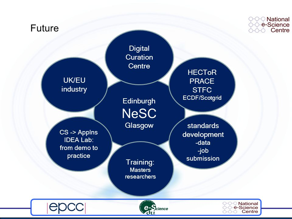 Edinburgh NeSC Glasgow UK/EU industry Digital Curation Centre CS -> Applns IDEA Lab: from demo to practice standards development -data -job submission HECToR PRACE STFC ECDF/Scotgrid Training: Masters researchers Future