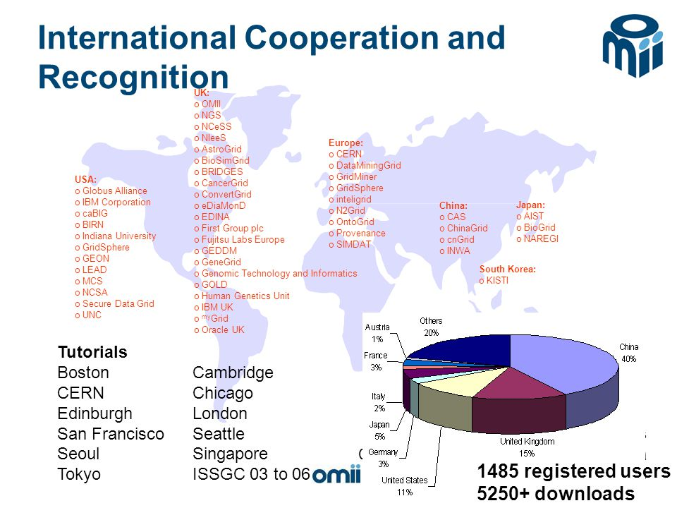 International Cooperation and Recognition USA: o Globus Alliance o IBM Corporation o caBIG o BIRN o Indiana University o GridSphere o GEON o LEAD o MCS o NCSA o Secure Data Grid o UNC Japan: o AIST o BioGrid o NAREGI Europe: o CERN o DataMiningGrid o GridMiner o GridSphere o inteligrid o N2Grid o OntoGrid o Provenance o SIMDAT UK: o OMII o NGS o NCeSS o NIeeS o AstroGrid o BioSimGrid o BRIDGES o CancerGrid o ConvertGrid o eDiaMonD o EDINA o First Group plc o Fujitsu Labs Europe o GEDDM o GeneGrid o Genomic Technology and Informatics o GOLD o Human Genetics Unit o IBM UK o my Grid o Oracle UK China: o CAS o ChinaGrid o cnGrid o INWA Australia: o Curtin Business School o INWA Tutorials BostonCambridge CERNChicago EdinburghLondon San FranciscoSeattle SeoulSingapore TokyoISSGC 03 to 06 DIALOGUE workshops Columbus, Edinburgh, Indiana, Vienna Chicago, Manchester, San Diego South Korea: o KISTI 1485 registered users 5250+ downloads