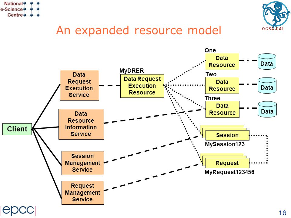 18 An expanded resource model Data Request Execution Service Data Request Execution Resource Client Data Resource Information Service Data Resource Session Management Service Session Data Data Resource Data Data Resource Data Session Request Request Management Service MySession123 MyDRER One Two Three MyRequest123456