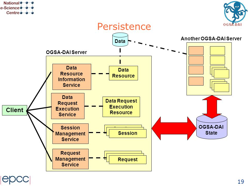 19 Persistence OGSA-DAI State Data Request Execution Service Data Request Execution Resource Client Data Resource Information Service Data Resource Session Management Service Session Data Session Request Request Management Service OGSA-DAI Server Another OGSA-DAI Server