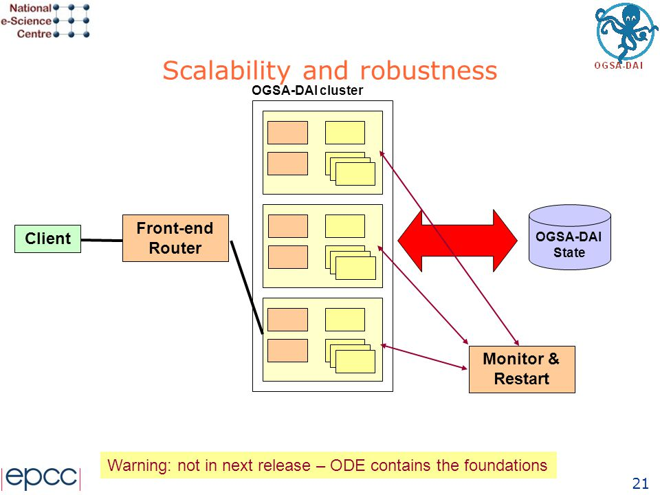 21 Scalability and robustness OGSA-DAI State Client OGSA-DAI cluster Front-end Router Monitor & Restart Warning: not in next release – ODE contains th