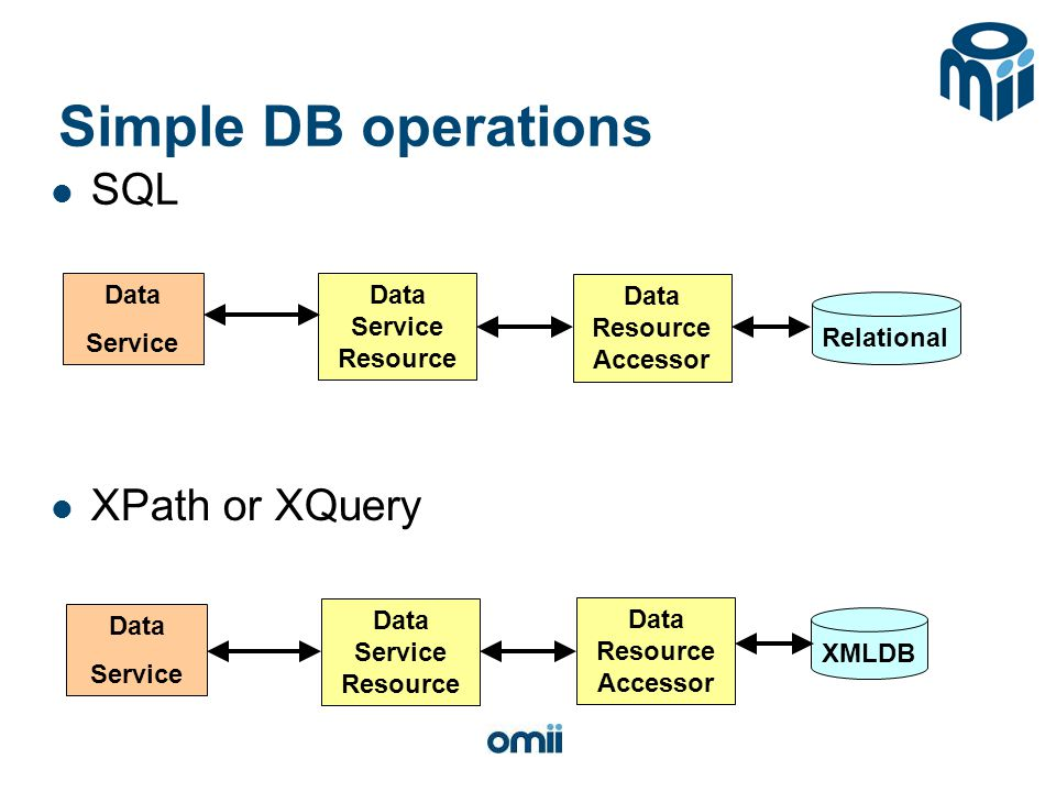 Simple DB operations SQL Data Resource Accessor Relational XMLDB Data Resource Accessor Data Service Resource Data Service Data Service XPath or XQuery
