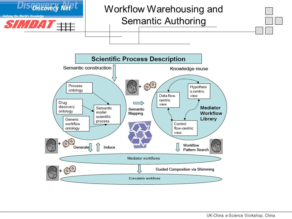 UK-China e-Science Workshop, China Workflow Warehousing and Semantic Authoring