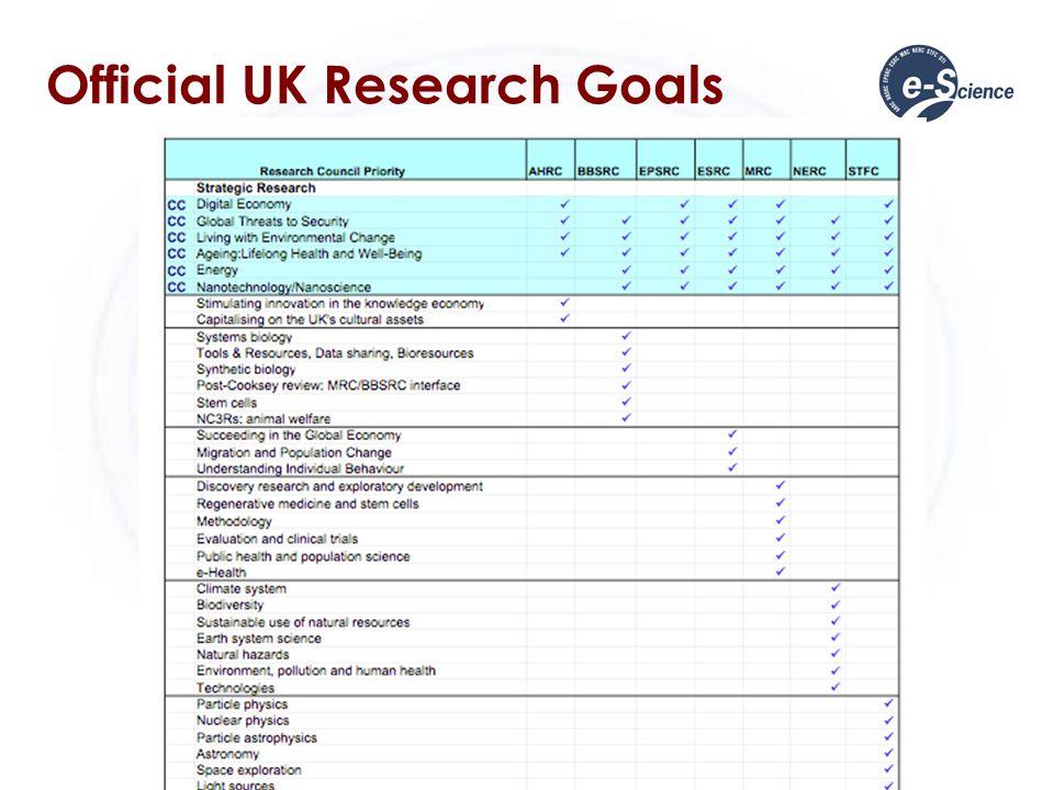 Official UK Research Goals