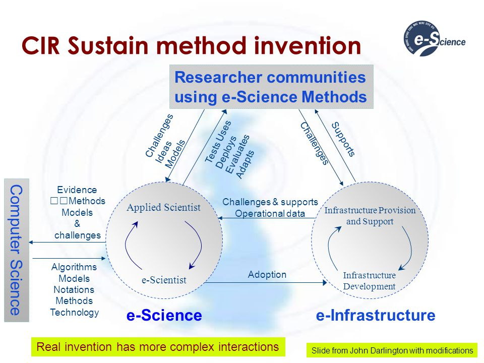 CIR Sustain method invention Applied Scientist e-Scientist Researcher communities using e-Science Methods e-Sciencee-Infrastructure Computer Science Evidence Methods Models & challenges Algorithms Models Notations Methods Technology Supports Challenges Ideas Models Tests Uses Deploys Evaluates Adapts Infrastructure Provision and Support Infrastructure Development Adoption Challenges Challenges & supports Operational data Slide from John Darlington with modifications Real invention has more complex interactions