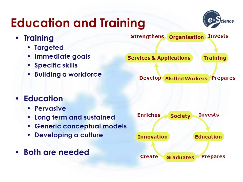 Education and Training Training Targeted Immediate goals Specific skills Building a workforce Education Pervasive Long term and sustained Generic conc