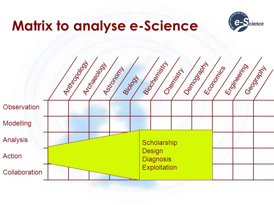 Matrix to analyse e-Science Observation Modelling Analysis Action Collaboration Anthropology Archaeology Astronomy Biology Biochemistry Chemistry Demo