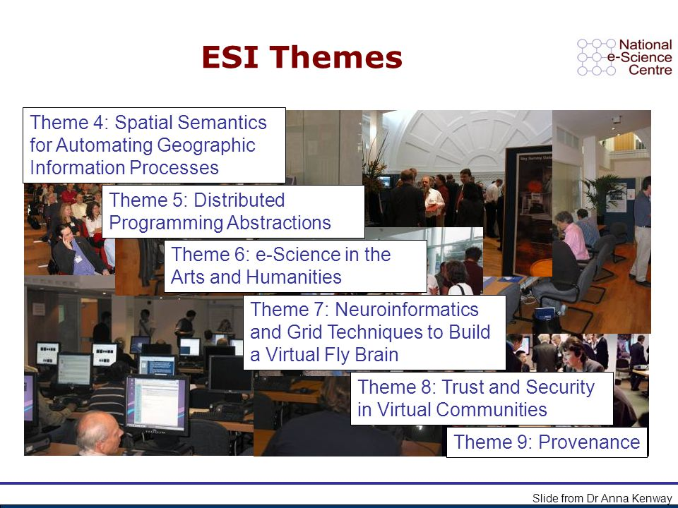 ESI Themes Slide from Dr Anna Kenway Theme 8: Trust and Security in Virtual Communities Theme 4: Spatial Semantics for Automating Geographic Informati