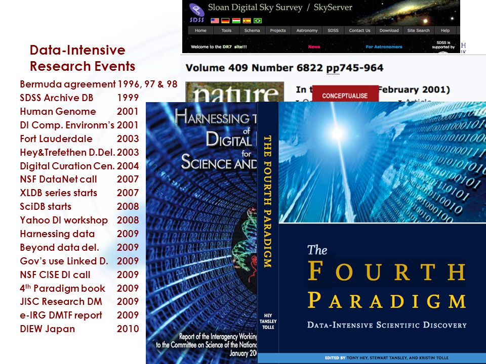 Data-Intensive Research Events Bermuda agreement 1996, 97 & 98 SDSS Archive DB1999 Human Genome 2001 DI Comp.