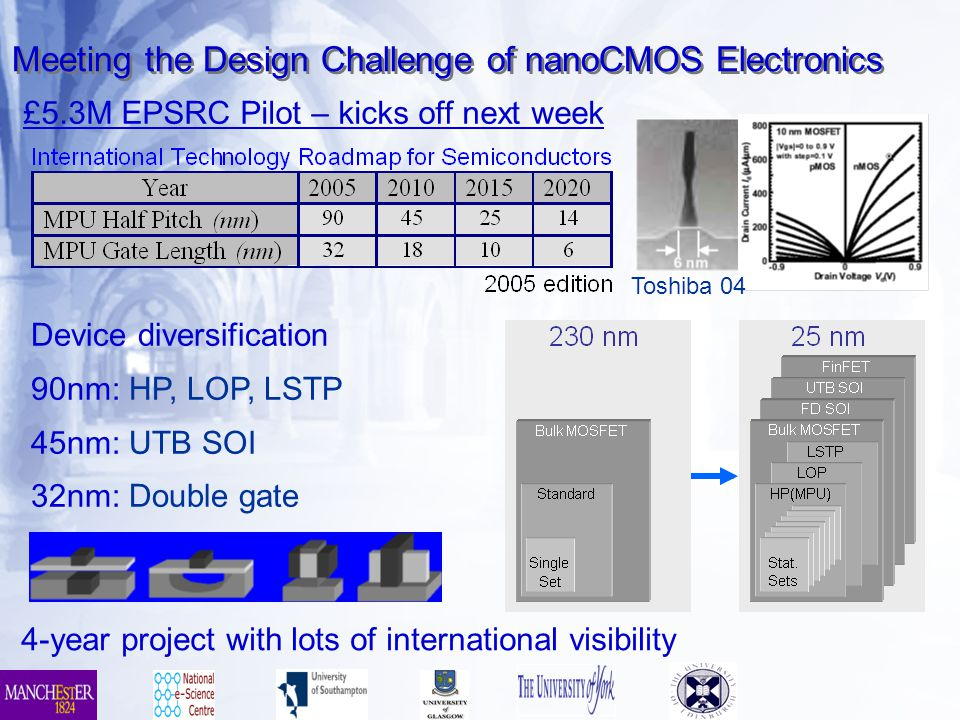 Meeting the Design Challenge of nanoCMOS Electronics Toshiba 04 Device diversification 90nm: HP, LOP, LSTP 45nm: UTB SOI 32nm: Double gate £5.3M EPSRC Pilot – kicks off next week 4-year project with lots of international visibility