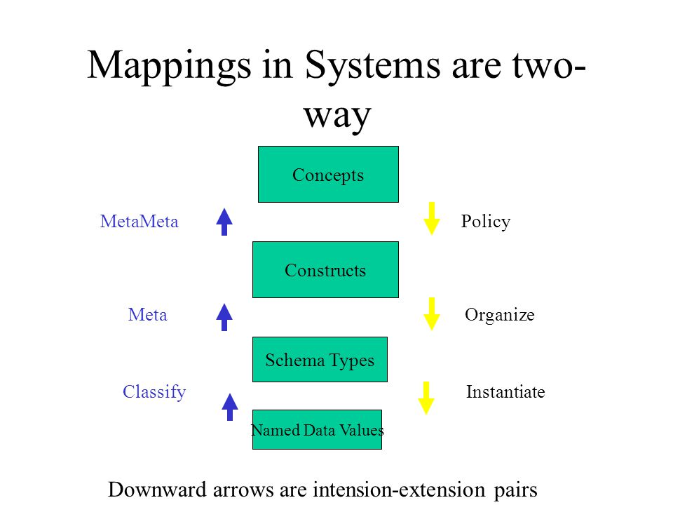 Mappings in Systems are two- way MetaMeta Policy Meta Organize Classify Instantiate Concepts Constructs Schema Types Named Data Values Downward arrows are intension-extension pairs