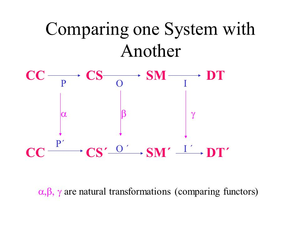 Godement Calculus Rules showing: –composition of functors and natural transformations is associative –natural transformations can be composed with each other For example: (I´O´)  = I´(O´  );  (OP) = (  O)P   = (  O) o (I´  );   =  P o (O´  )