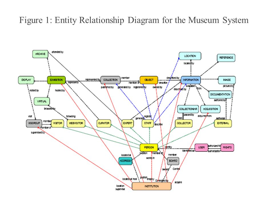 Figure 1: Entity Relationship Diagram for the Museum System