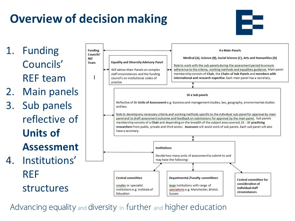 Overview of decision making 1.Funding Councils' REF team 2.Main panels 3.Sub panels reflective of Units of Assessment 4.Institutions' REF structures
